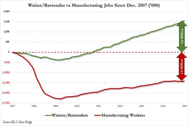 waiter%20bartender%20vs%20MFG%20since%202007_0